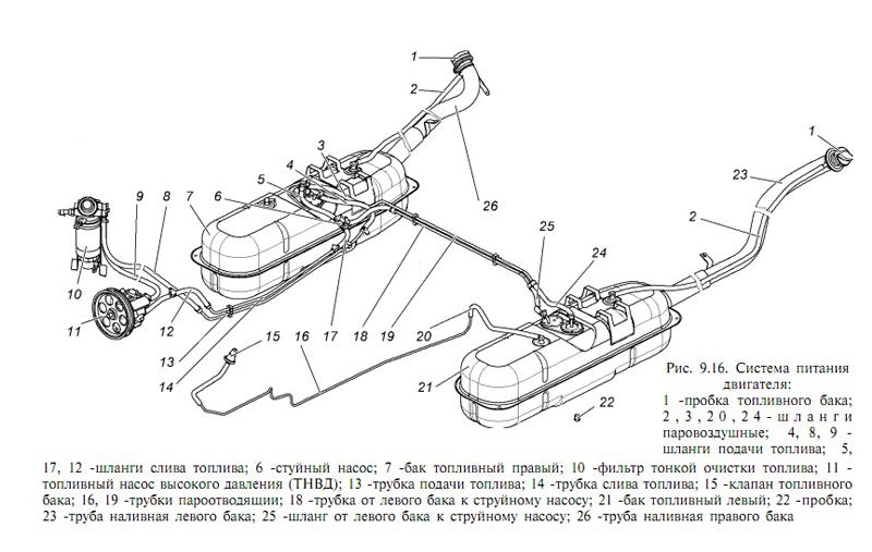 Топливная система УАЗ Патриот