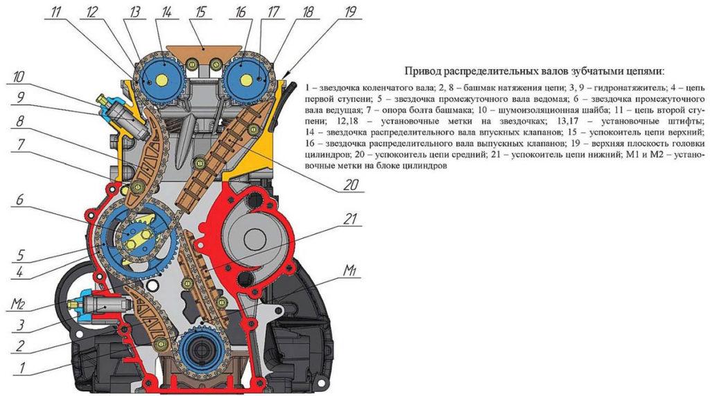 Схема узлов двигателя УАЗ Патриот