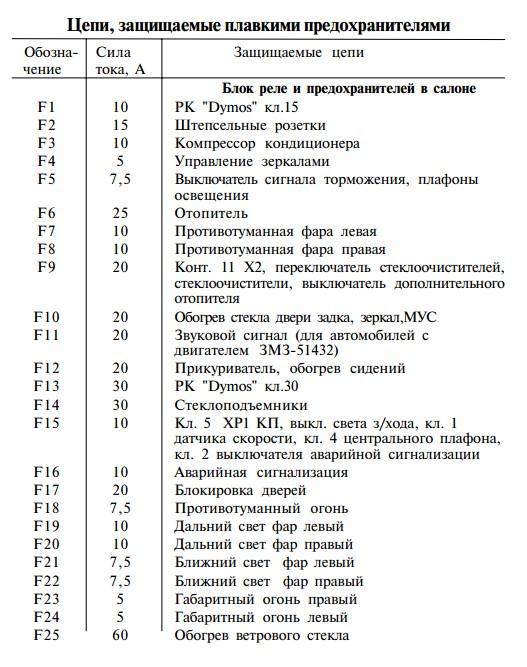 Назначение предохранителей  УАЗ Патриот